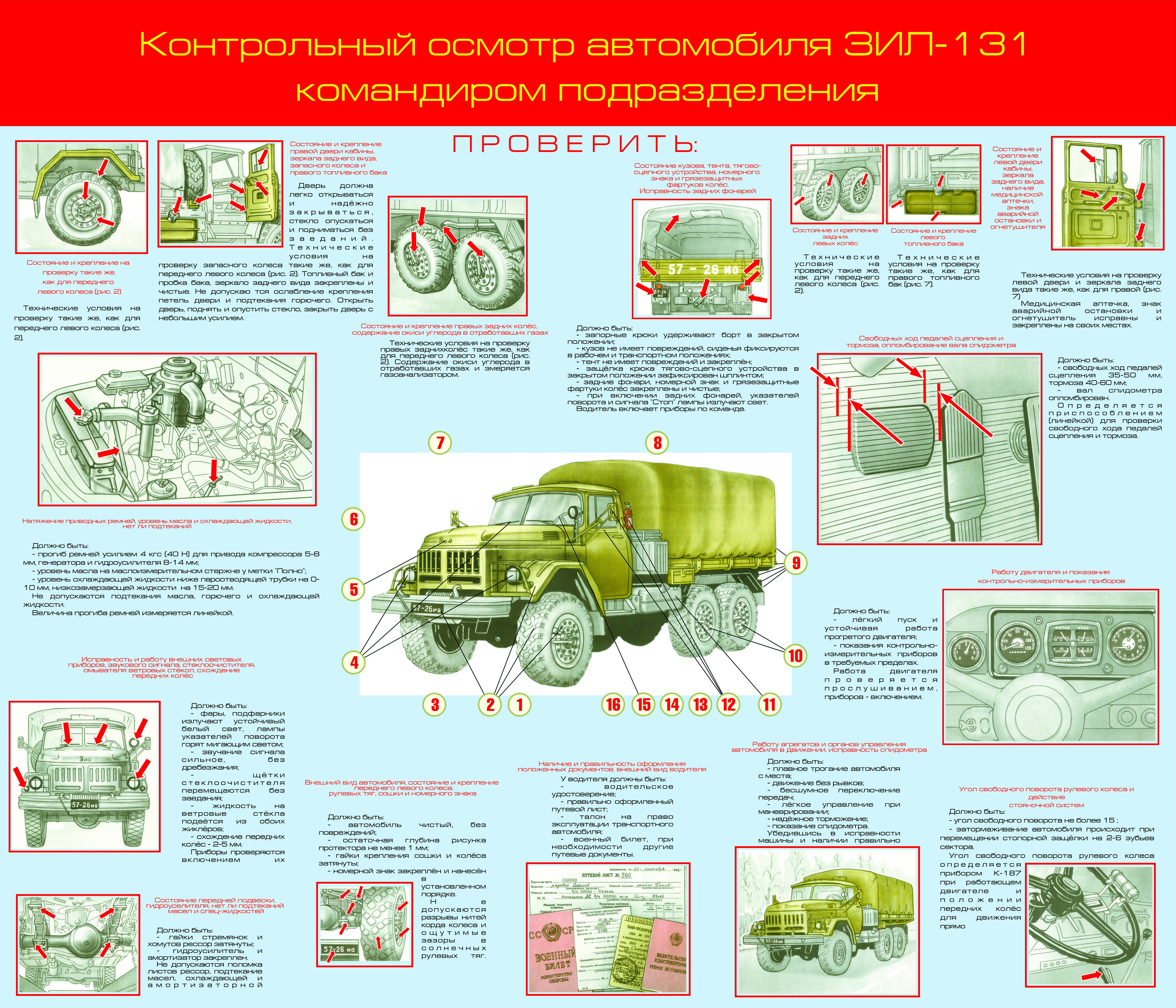 Контрольный осмотр автомобилия ЗИЛ командиром подразделения